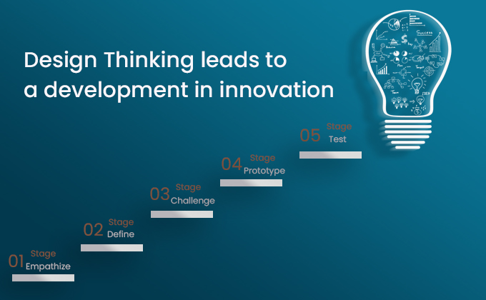 Design Thinking leads to a development in innovation